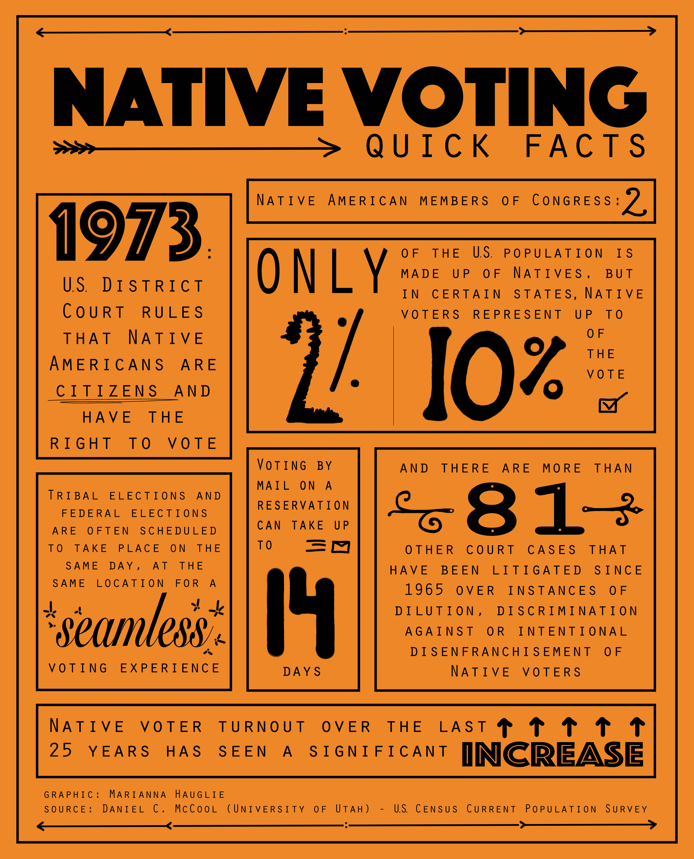 nativevote2
